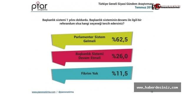 PİAR:parlamenter sistem isteyenler yüzde 62