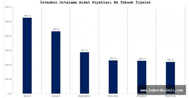 İstanbul'da Konut Aidatları Cep Yakıyor!