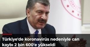 Türkiye#039;de koronavirüs nedeniyle...