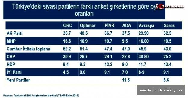 6 farklı anket şirketine göre partilerin oy oranları