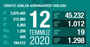 Türkiye'de 12 Temmuz günü koronavirüs tablosu